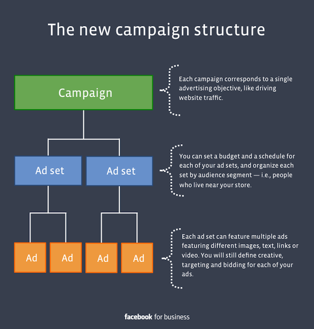 Facebook_Campaign_Structure_.png
